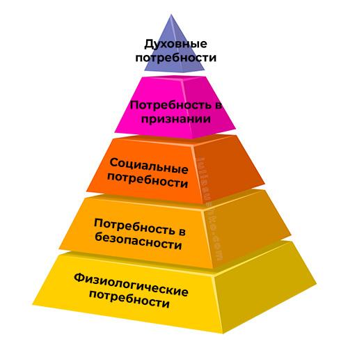 Пирамида потребностей Mаслоу